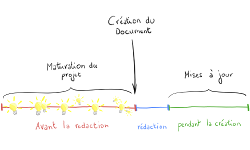 Cycle de vie du Game Design Document