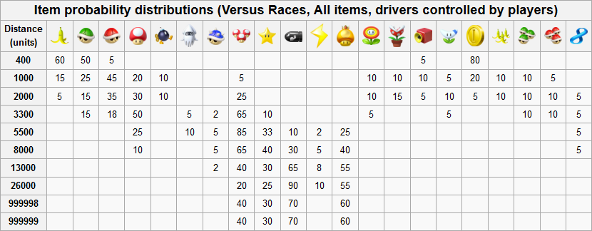 Item Probability Distributions Mario Kart Versus Player