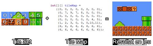 Principe du Tile Mapping.