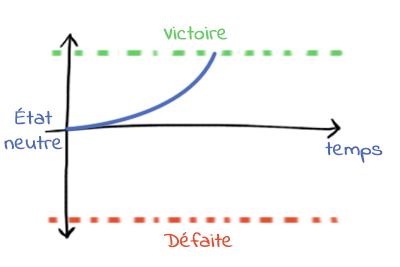 retroaction-positive-1