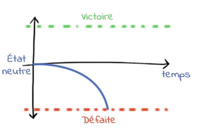 retroaction-positive-2